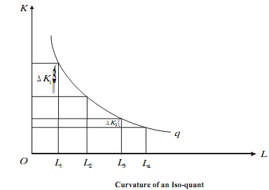 272_Curvature of the Iso-quant.png