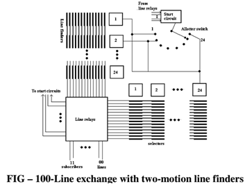 274_100 Line exchange with two-motion line finders.png