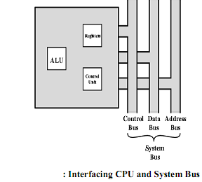 276_ELEMENTS OF CPU.png