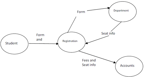 draw a data flow diagram using srd technique software engineering - Software Engineering Data Flow Diagram