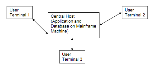 277_Mainframe Architecture.png