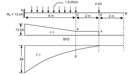 Awesome Figure Draw The Shear Force And Bending Moment Diagram For The Beam Wiring Digital Resources Cettecompassionincorg