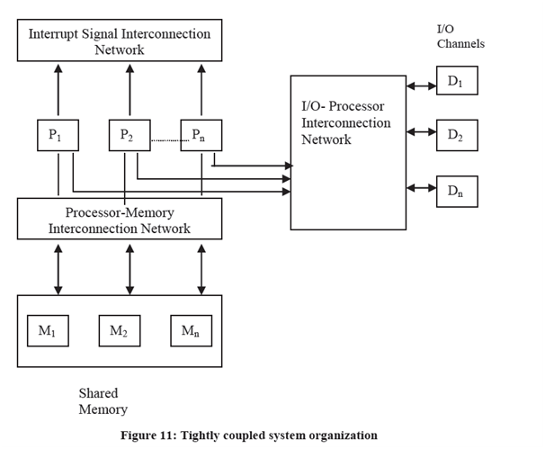 297_Tightly Coupled System- Shared Memory System.png