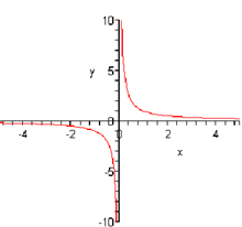 301_Rational Functions.png