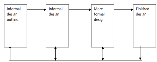 306_What are the objectives of software design.png