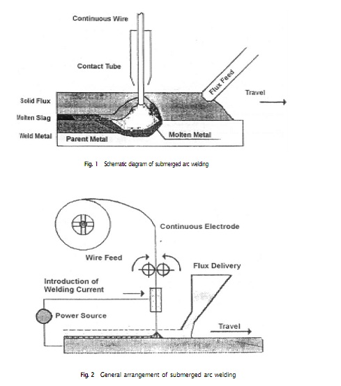 [ZHKZ_3066]  Submerged arc welding - set up, Mechanical Engineering | Arc Welding Diagram |  | Expertsmind.com