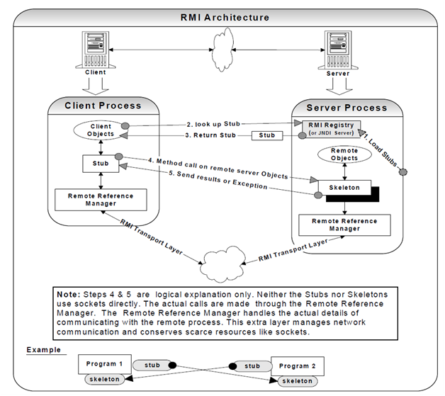 30_Java Remote Method Invocation (RMI) architecture.png