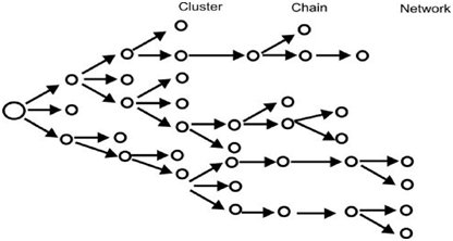 313_Cluster Chain Network.png