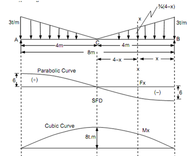 316_Simply supported beam - Shear Force diagram.png