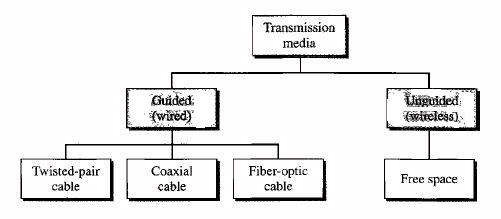 wired media in computer network
