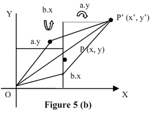 323_xy-Shear about the Origin - 2-d and 3-d transformations.png