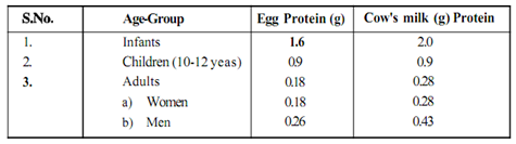 329_Define Amino acid requirements for Human.png
