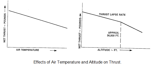 339_Effects of Temperature and Altitude on Engine.png