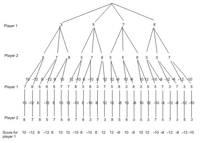 344_Process of Minimax algorithm.png
