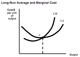 347_long run  average cost curve.png