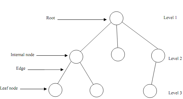 349_rooted tree.png