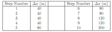 350_Determine the Water Depth - Standard Step Method.png