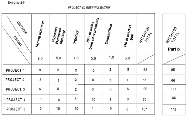 351_Evaluation of potential projects by weighted scoring matrix.png