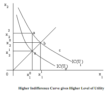 351_Properties of indifference curve.png