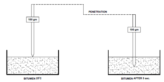 Penetration Test  Penetration Test  A Viscosity Is Measured Indirectly By The  Civil Engineering