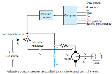 353_Adaptive control process in motor-speed control system.png