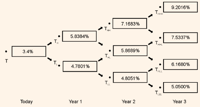 355_binomial interest rate tree1.png