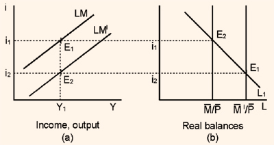 358_Asset market and LM curve7.png