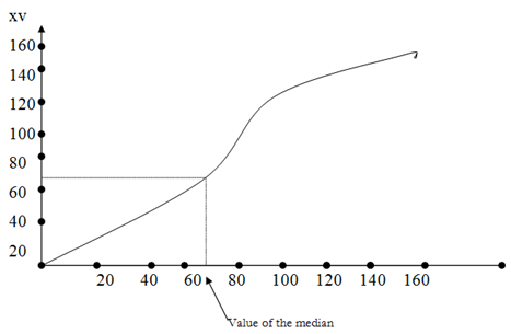 360_The median- graphical method -Progression.png