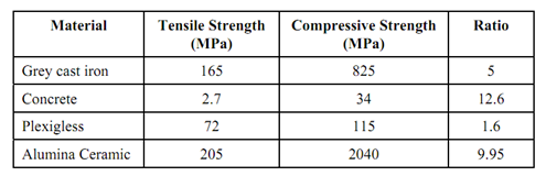 Compression Of Brittle Materials, Mechanical Properties and