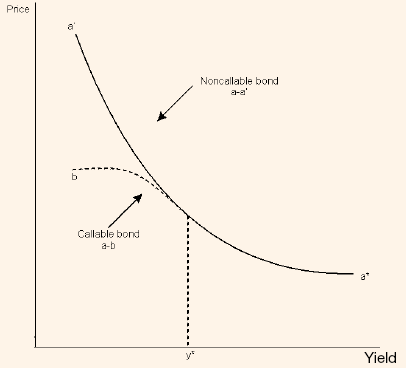 365_price yield relationship of callable bond.png