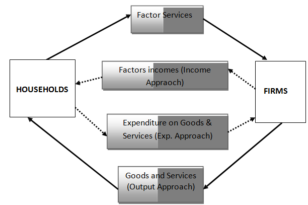 Circular Flow Of Income Circular Flow Of Income The Diagram Shows Real Flow Microeconomics