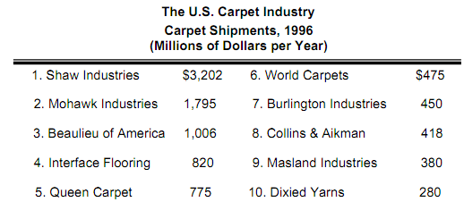 369_us carpet industry.png