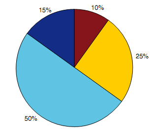 370_Pie chart.png
