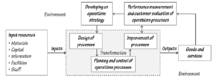 372_General Model of the Operations Function.png