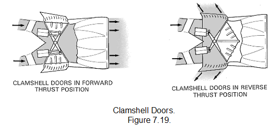 375_Layout and operation of typical thrust reversing system.png