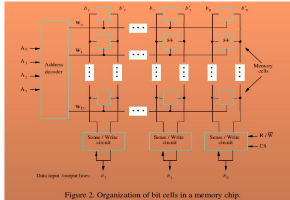 378_Internal Organization of memory chip.png