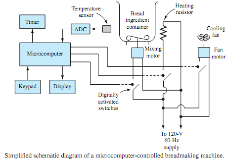383_Microcomputer - Controlled Breadmaking Machine.png