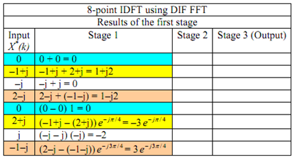 Inverse DFT using the FFT algorithm, Assignment Help, Fast Fourier
