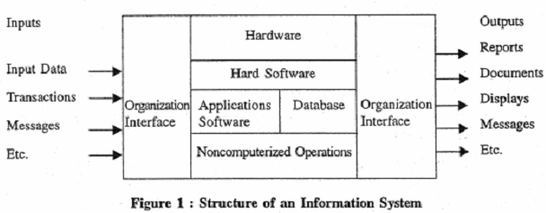 390_structure of information system.png