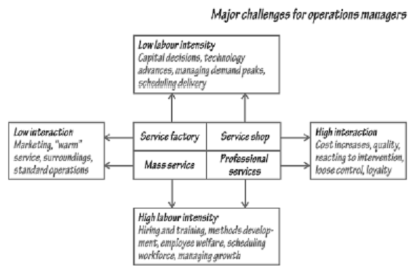394_Customisation - service process matrix.png