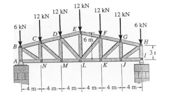 397_Determine the Forces in Members in Roof Truss.png
