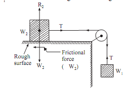 399_Motion of two bodies - rough surface and rough pulley.png