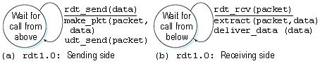 409_rdt a protocol for a completely  reliable  channel.png