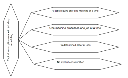 414_The Classical Job Shop Scheduling Problem (Jsp).png