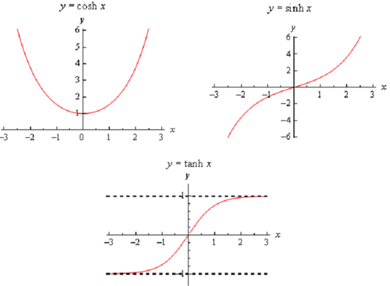 how to solve inverse hyperbolic functions