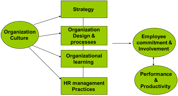 423_Influence of Organization culture on key dimensions of management.png