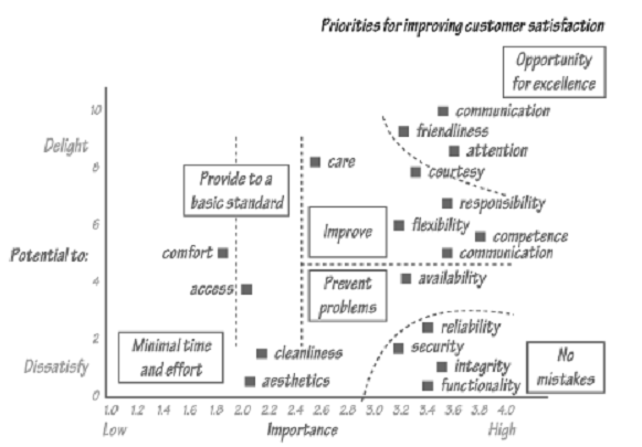 423_Priorities for Improving Customer Satisfaction – Operation Strategy.png