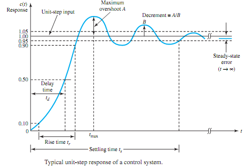 423_Transient behavior of a control system.png