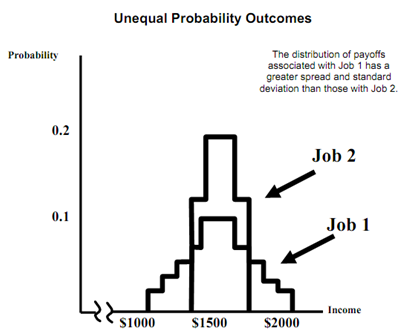 424_unequal probability outcomes.png