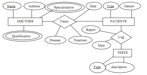 Hospital Management System Database Schema Database Management System